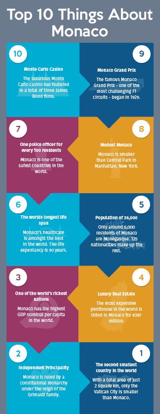10 facts about Monaco La Costa Properties Monaco