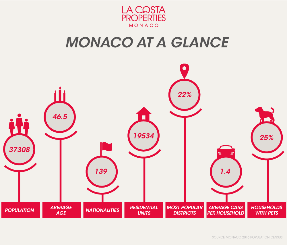 LCPM Rent an apartment in Monaco Figures at a glance